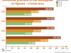 Young people extensively leave Crimea following Russian occupation. INFOGRAPHICS
