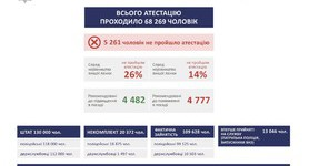 5,257 militia officers failed recertification, - Avakov. INFOGRAPHICS (in Ukrainian)